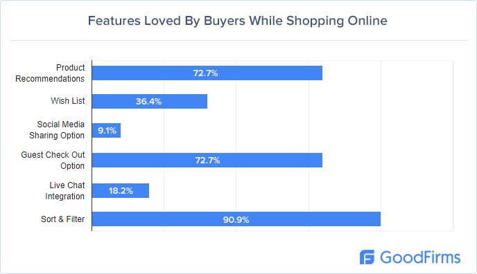 Most loved features by shoppers
