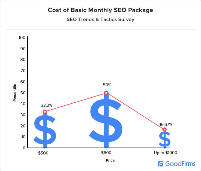 Cost of SEO package