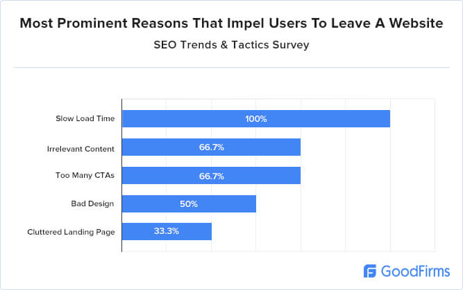 Most prominent reasons that impel users to leave a website