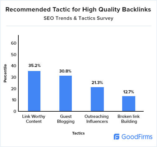 Recommended tactic for high quality backlinks